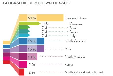 geographical breakdown of Sales REP international
